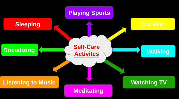 Self-Care: A Way To Prevent Burnout